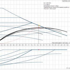 Циркулационна помпа Grundfos Alpha2 L 25-40 180  🟢 В наличност