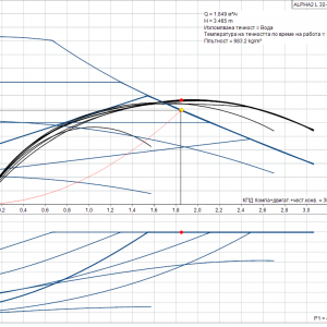 Циркулационна помпа Grundfos Alpha2 L 32-60  🟢 В наличност