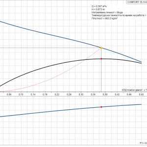 Циркулационна помпа за БГВ Grundfos COMFORT 15-14 BX PM  🟢 В наличност