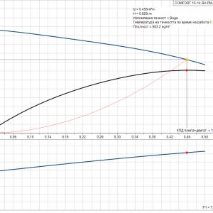 Циркулационна помпа за БГВ Grundfos UP 15-14 BA PM  🟢 В наличност