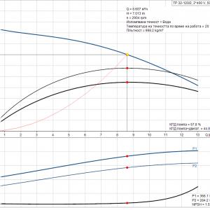 Циркулационна помпа със сух ротор Grundfos TP 32-120/2 A-F-A-BQQE-DX1 3×400 V  🔴 Доставка по заявка