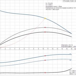 Циркулационна помпа със сух ротор Grundfos TP 40-60/2 A-F-A-BQQE-CX1 3×400 V 🔴 Доставка по заявка