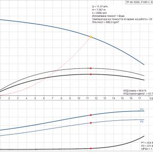 Циркулационна помпа със сух ротор Grundfos TP 40-120/2 A-F-Z-BQQE-DX1 3×400 V  🔴 Доставка по заявка