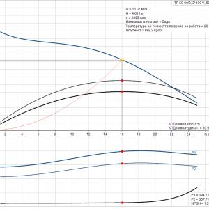 Циркулационна помпа със сух ротор Grundfos TP 50-60/2 A-F-Z-BQQE-DX1 3×400 V  🔴 Доставка по заявка