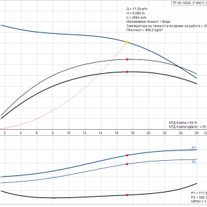 Циркулационна помпа със сух ротор Grundfos TP 50-120/2 A-F-Z-BQQE-FX1 3×400 V  🔴 Доставка по заявка
