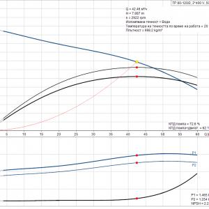 Циркулационна помпа със сух ротор Grundfos TP 80-120/2 A-F-A-BQQE-HX1 3×400 V 🔴 Доставка по заявка
