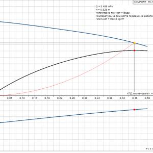 Циркулационна помпа за БГВ Grundfos UP 15-14 B PM  🟢 В наличност