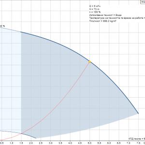 Потопяема сондажна помпа Grundfos SQE 5-70 пакет  🟢 В наличност