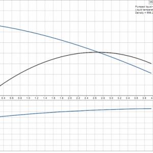 Компактна хидрофорна система Grundfos MQ 3-35  🟢 В наличност