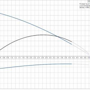 Компактна хидрофорна система Grundfos MQ 3-45