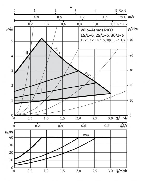 Циркулационна помпа Wilo ATMOS PICO 25/1-6  🟢 В наличност
