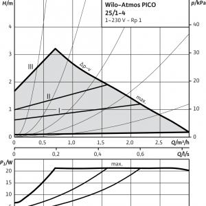 Циркулационна помпа Wilo ATMOS PICO 25/1-4  🟢 В наличност