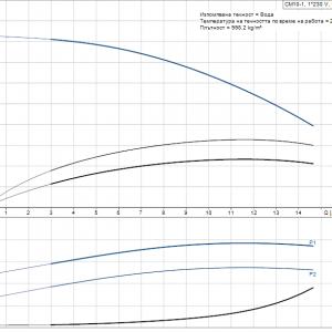 Многостъпална центробежна помпа Grundfos CM 10-1