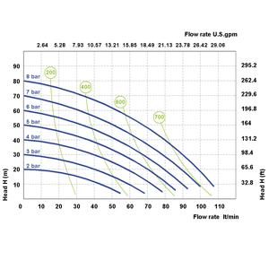 Phoenix P100 : 3/4″, максимален дебит 110 l/min  🟢 В наличност