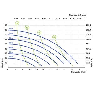 Phoenix P18 : 3/8″, максимален дебит 20 l/min  🟢 В наличност