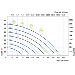 Phoenix P250 : 1 1/4″, максимален дебит 250 l/min  🔴 Доставка по заявка