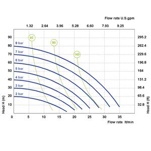 """Phoenix P30 : 1/2"""", максимален дебит 35 l/min  🟢 В наличност"""