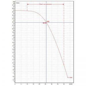 Центробежна помпа DAB K 11/500 T Q=25m3/h, H=22.5m