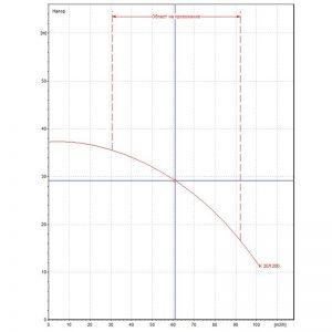 Центробежна помпа DAB K 20/1200 T Q=61m3/h, H=29m