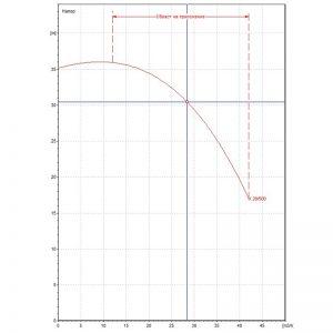 Центробежна помпа DAB K 28/500 T Q=28m3/h, H=30m