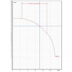 Центробежна помпа DAB K 40/200 T Q=14.5m3/h, H=35m