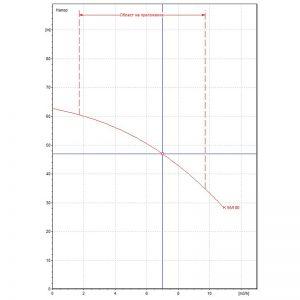 Центробежна помпа DAB K 55/100 T Q=7m3/h, H=47m