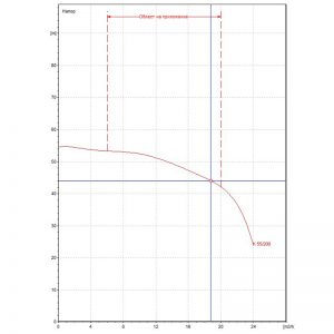 Центробежна помпа DAB K 55/200 T Q=19m3/h, H=44m