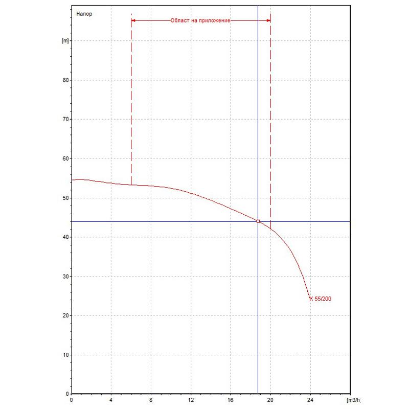 Центробежна помпа DAB K 55/200 T Q=19m3/h, H=44m  🟡 Доставка до 3 дни - K55-200.jpg