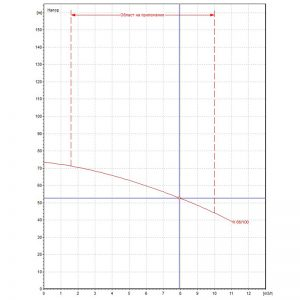 Центробежна помпа DAB K 66/100 T Q=8m3/h, H=52m