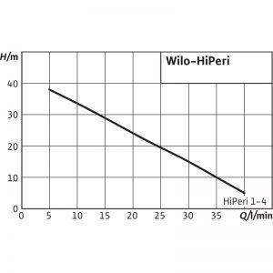Периферна (вихрова) помпа Wilo HiPeri 1-4