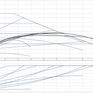 Циркулационна помпа Grundfos Magna1 25-100 PN10