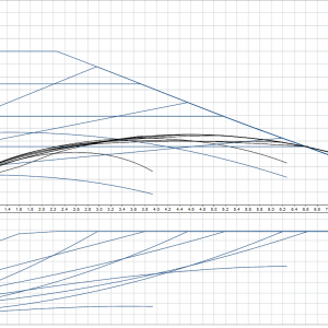 Циркулационна помпа Grundfos Magna1 25-60 PN10
