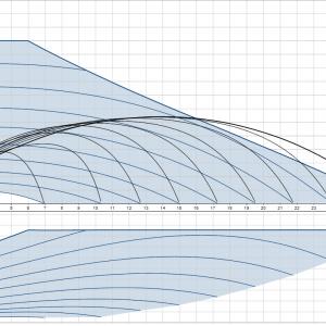 Циркулационна помпа Grundfos Magna3 40-120 F