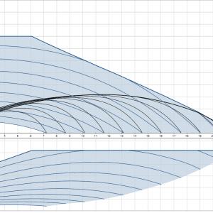 Циркулационна помпа Grundfos Magna3 40-80 F