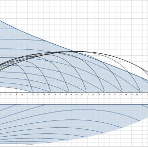 Циркулационна помпа Grundfos Magna3 50-120 F