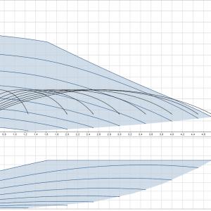 Хидрофорна система с постоянно налягане SCALA2 3-45