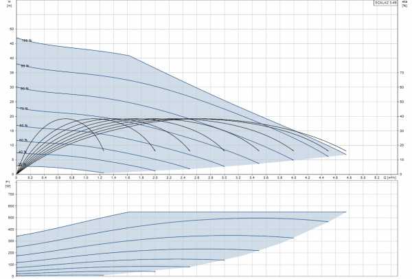 Хидрофорна система с постоянно налягане SCALA2 3-45  🟢 В наличност