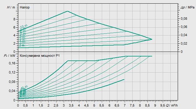 Циркулационна помпа Wilo Yonos Maxo 30/0.5-10  🟢 В наличност - yonosMaxo%2030-10.png