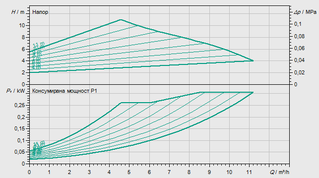 Циркулационна помпа Wilo Yonos Maxo 30/0.5-12  🟢 В наличност - yonosMaxo%2030-12.png