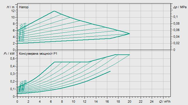 Циркулационна помпа Wilo Yonos Maxo 40/0.5-12  🟢 В наличност - yonosMaxo%2040-12.png