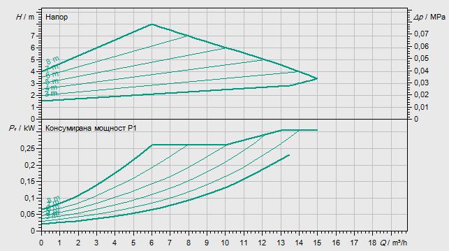 Циркулационна помпа Wilo Yonos Maxo 40/0.5-8  🟢 В наличност - yonosMaxo%2040-85.png