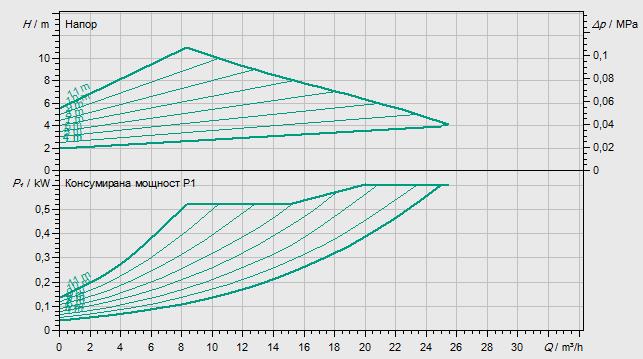 Циркулационна помпа Wilo Yonos Maxo 50/0.5-12  🟢 В наличност - yonosMaxo%2050-12.png