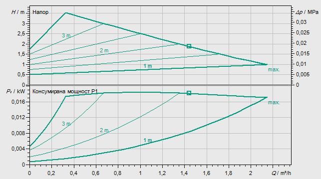 Циркулационна помпа Wilo Yonos Pico 25/1-4  🟢 В наличност - Wilo Yonos Pico 25/1-4-2