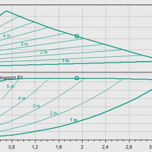 Циркулационна помпа Wilo Yonos Pico 30/1-6  🟢 В наличност