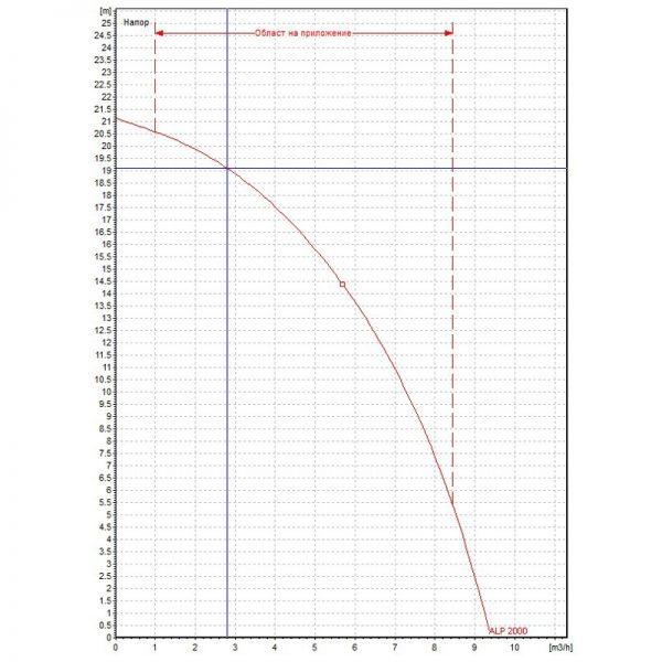 Циркулационна помпа DAB ALP 2000 T  🟢 В наличност
