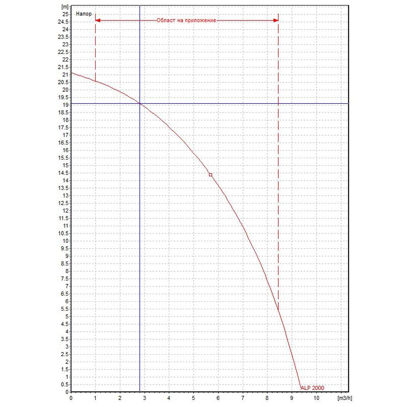 Циркулационна помпа DAB ALP 2000 T  🟢 В наличност - ALP2000.jpg