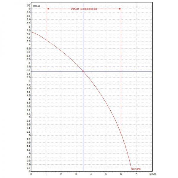 Циркулационна помпа DAB ALP 800 M  🟢 В наличност