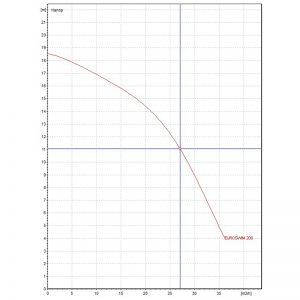 Басейнова помпа DAB EUROSWIM 200 M  🟢 В наличност