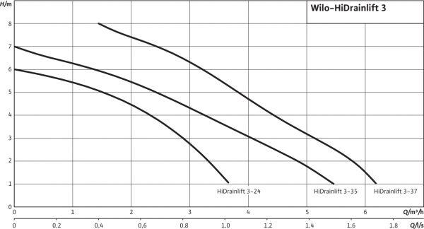 Компактна система за отпадни води Wilo HiDrainlift 3-37  🟢 В наличност
