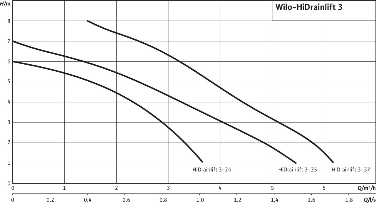Компактна система за отпадни води Wilo HiDrainlift 3-37  🟢 В наличност - HiDrainlift.jpg